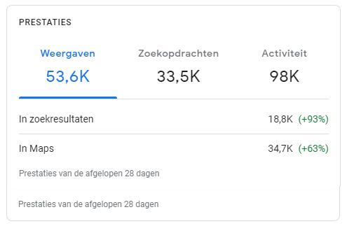 Google Mijn Bedrijf Weergaven